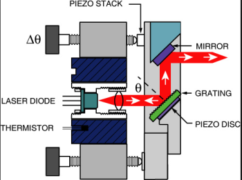 The schematic for an extended cavity diode laser. From http://optics.ph.unimelb.edu.au/atomopt/diodes.html