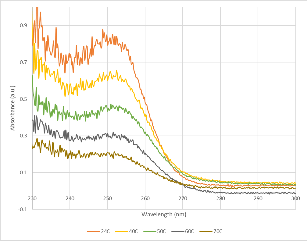 Normalized absorbance spectra of ZnS NPs dissolved in 16mL MeOH + 4mL H2O at 24C (orange), 40C (yellow), 50C (green), 60C (gray), and 70C (brown).