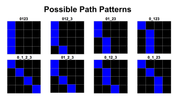 Patterns Used
