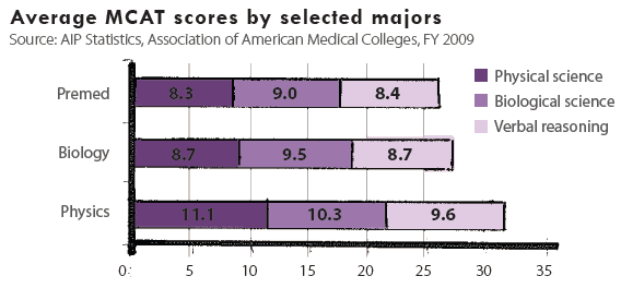 MCAT Average by Major